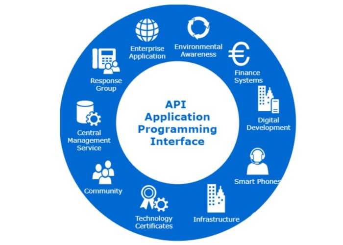 Why is the demand for API documentation rising?